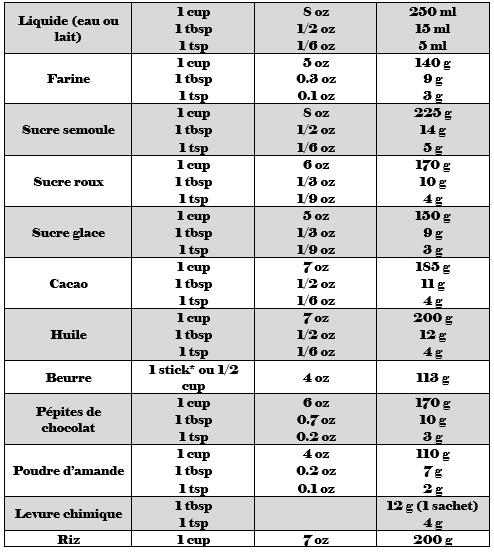 Conversion des mesures am ricaines en mesures fran aises for Tableau des mesures en cuisine